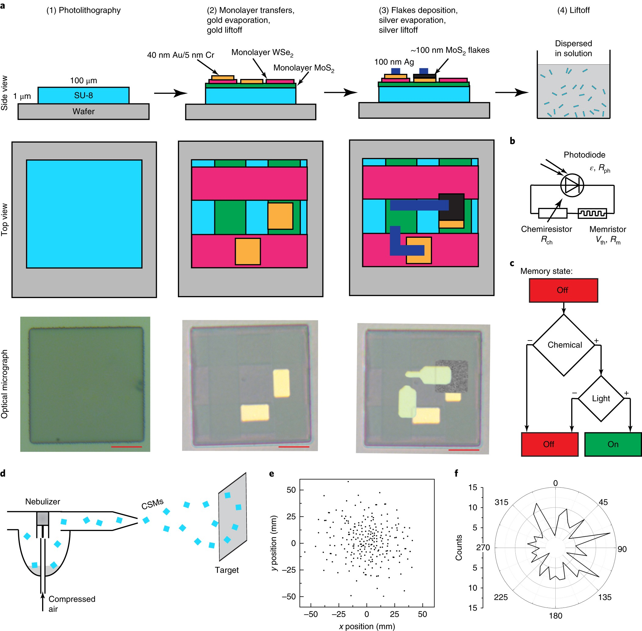 Colloidal Nanoelectronic State Machines Based On 2d Materials For Block Diagrams Of Electronic Equipments Electronics Repair And Aerosolizable Nature Nanotechnology