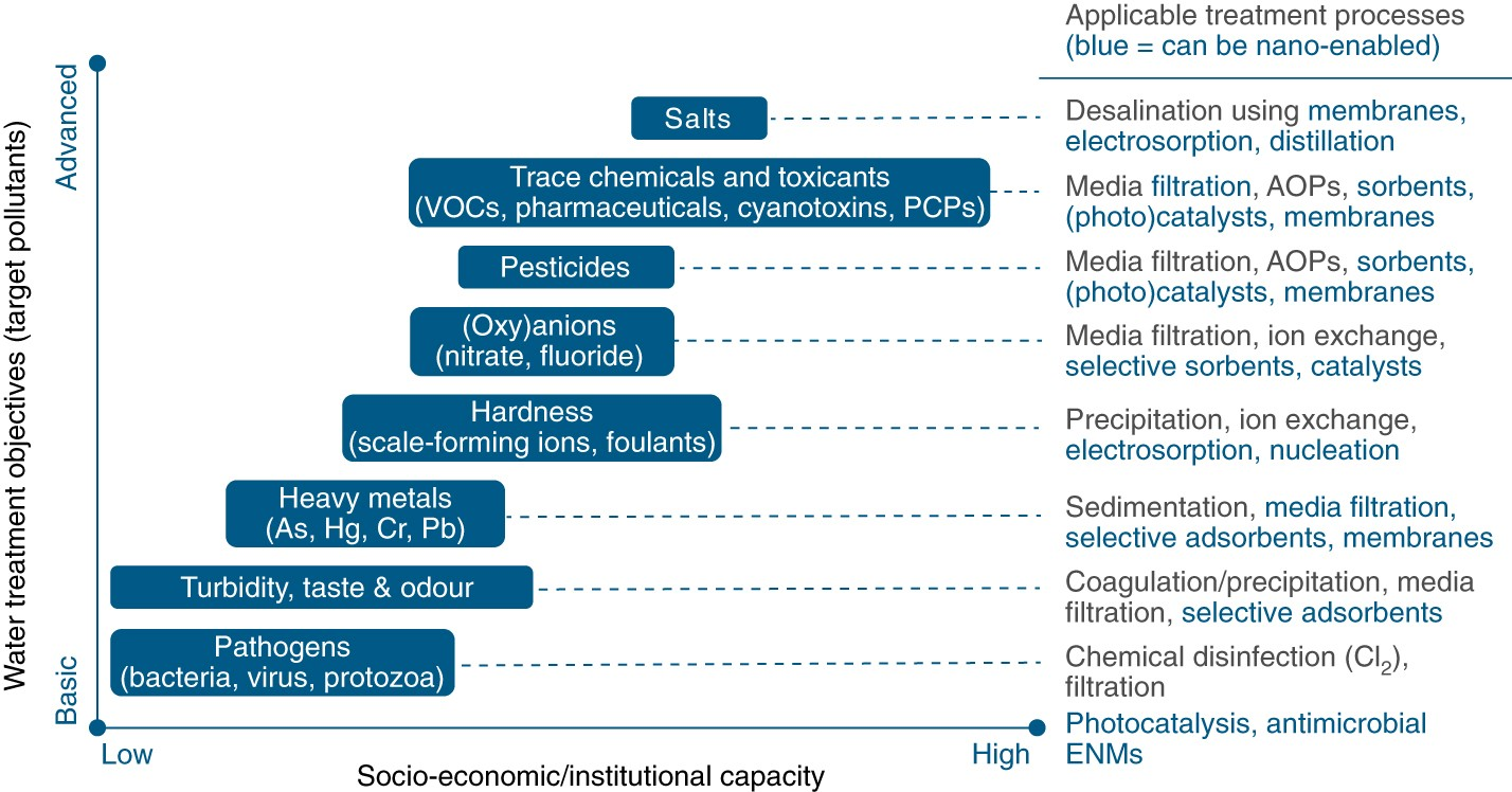 Emerging opportunities for nanotechnology to enhance water security