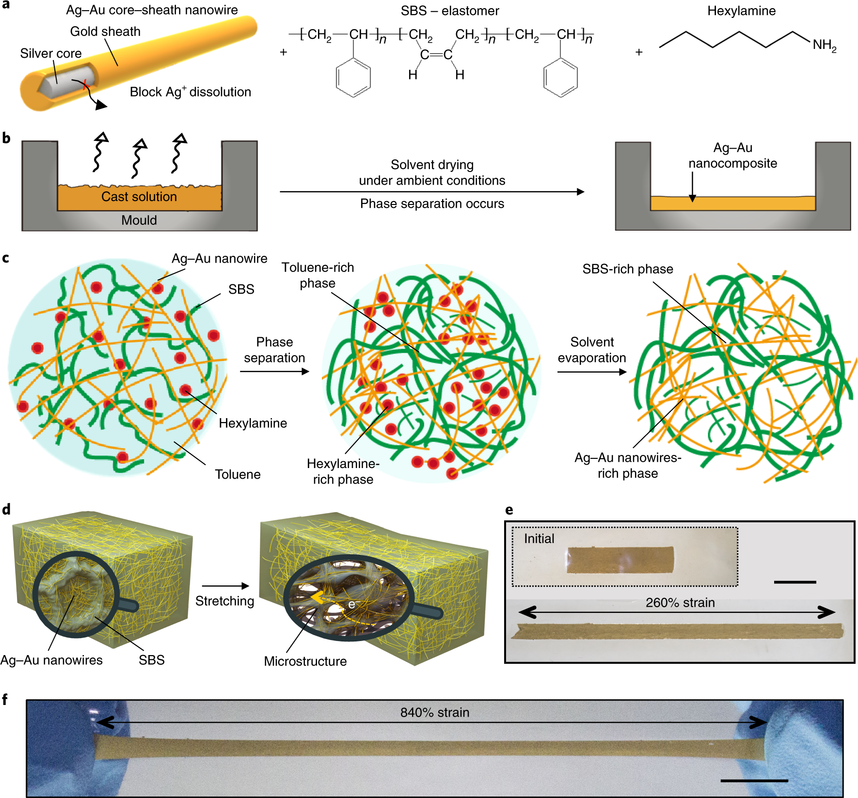 highly conductive, stretchable and biocompatible ag–au core–sheath nanowire  composite for wearable and implantable bioelectronics | nature  nanotechnology