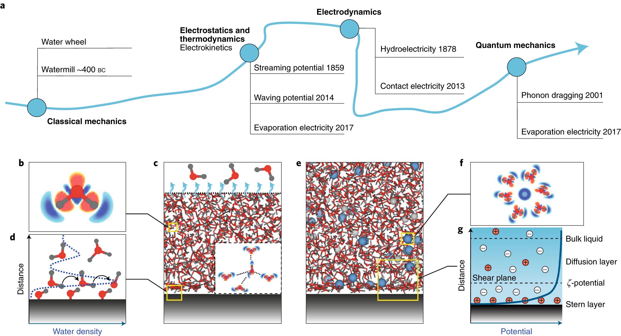 Emerging hydrovoltaic technology | Nature Nanotechnology