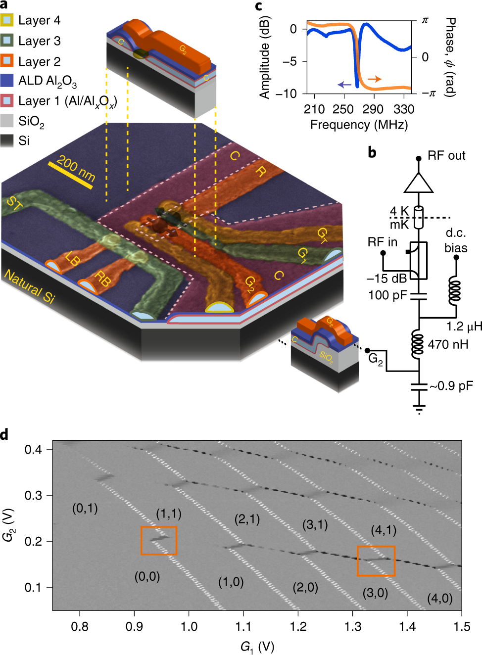 Gate-based single-shot readout of spins in silicon | Nature