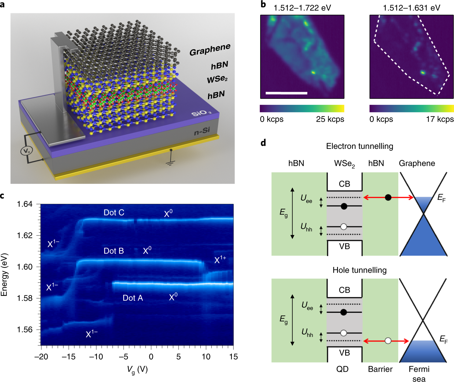 Coulomb blockade in an atomically thin quantum dot coupled
