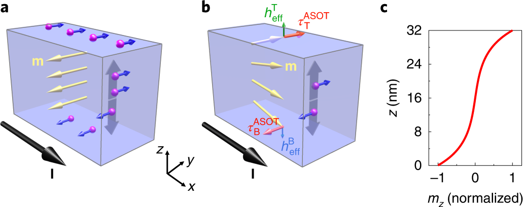 Anomalous spin–orbit torques in magnetic single-layer films