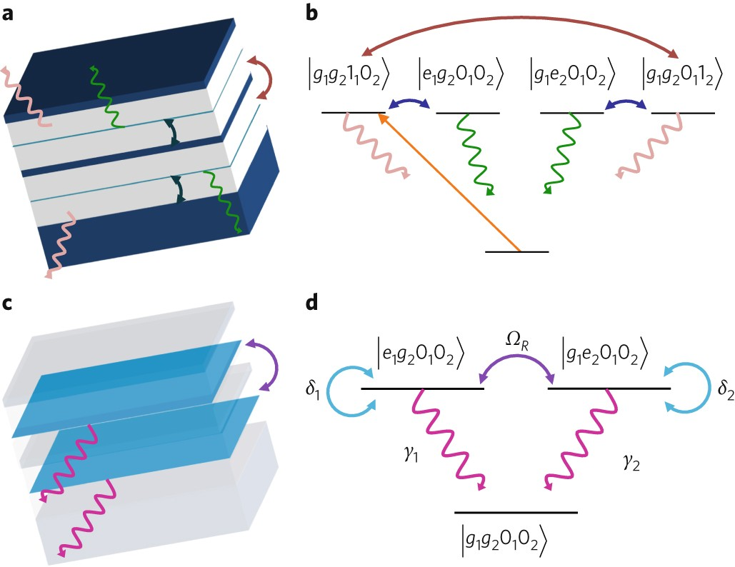 Rabi Oscillations Of X Ray Radiation Between Two Nuclear Ensembles Crystal Controlled Reflection Oscillator Circuit Diagram Circuits Nature Photonics