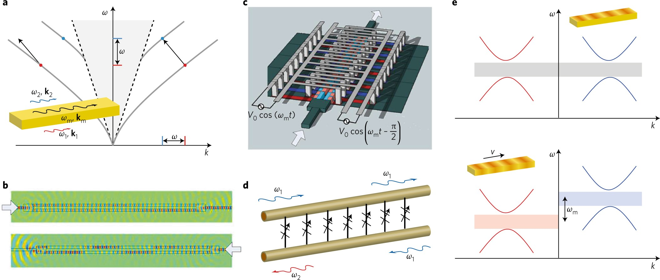 Non Reciprocal Photonics Based On Time Modulation Nature Decade Counter Circuit Diagram Free Download Wiring Diagrams