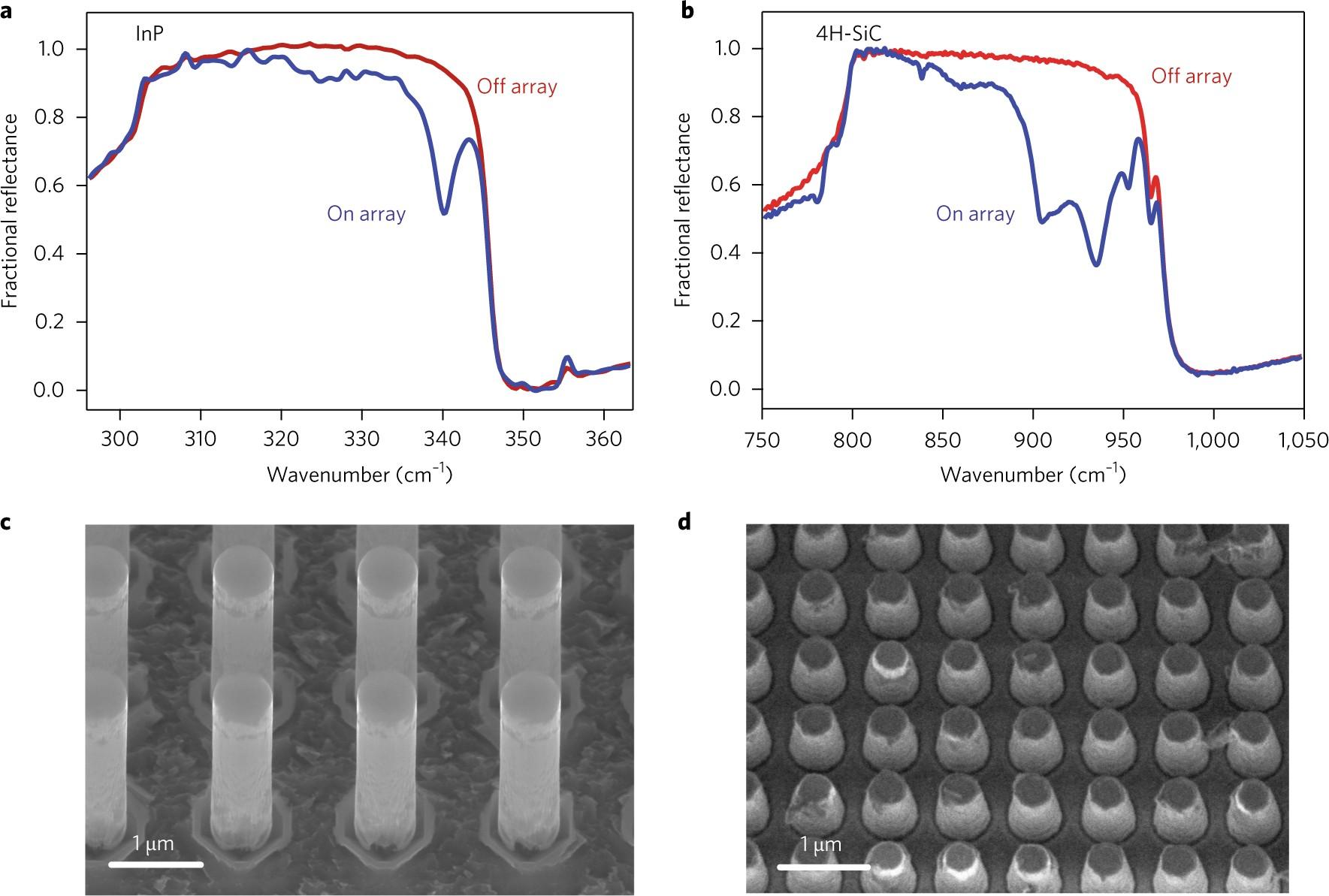 Active Tuning Of Surface Phonon Polariton Resonances Via Carrier Insight On Analog And Digital Lockin Amplifiers Operation Principle Photoinjection Nature Photonics