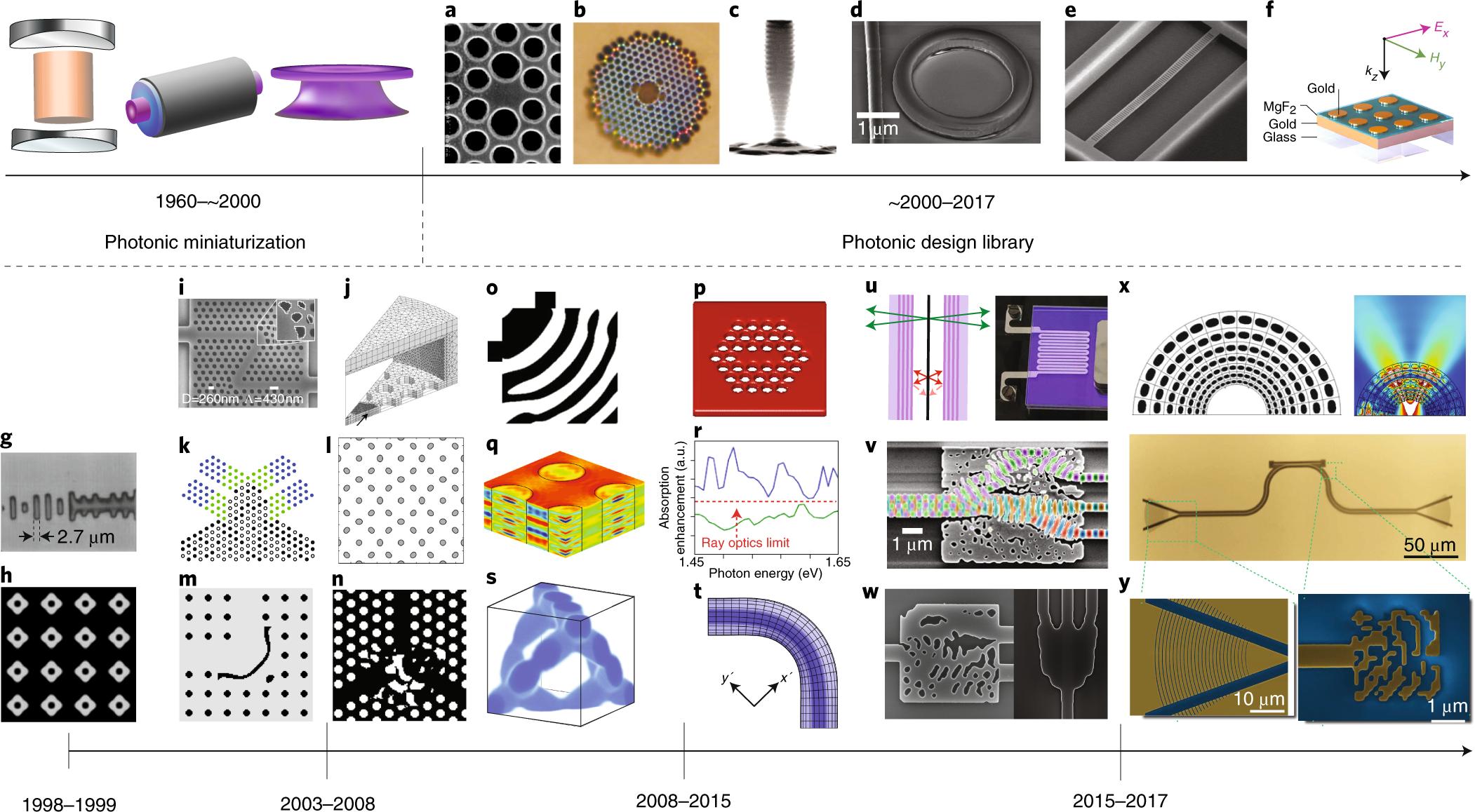 inverse design in nanophotonics nature photonics