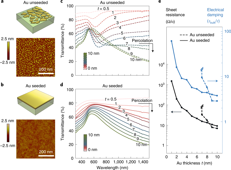 Tunable plasmons in ultrathin metal films | Nature Photonics