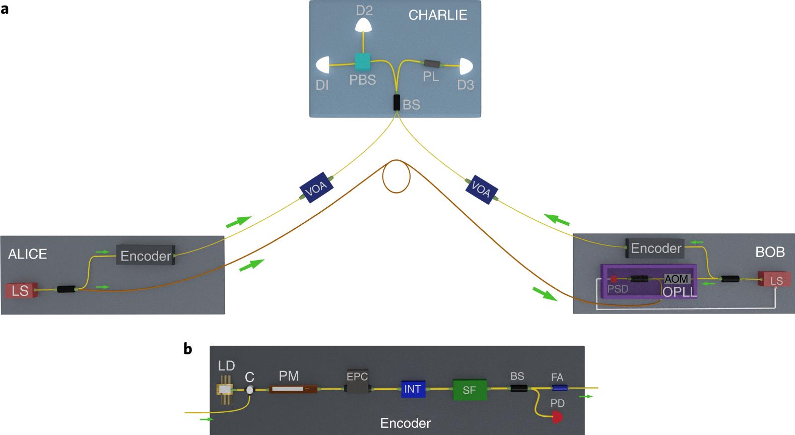 Experimental quantum key distribution beyond the