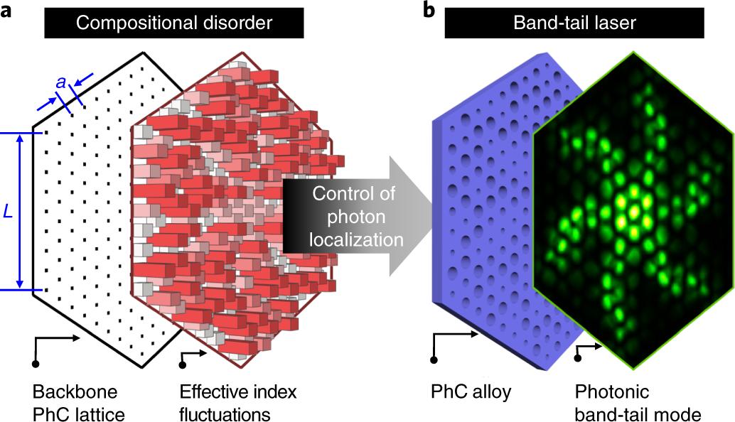 Taming of random lasers | Nature Photonics