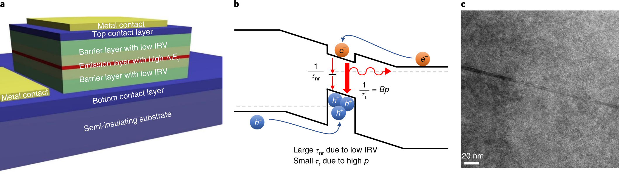 Ultra-low-power sub-photon-voltage high-efficiency light