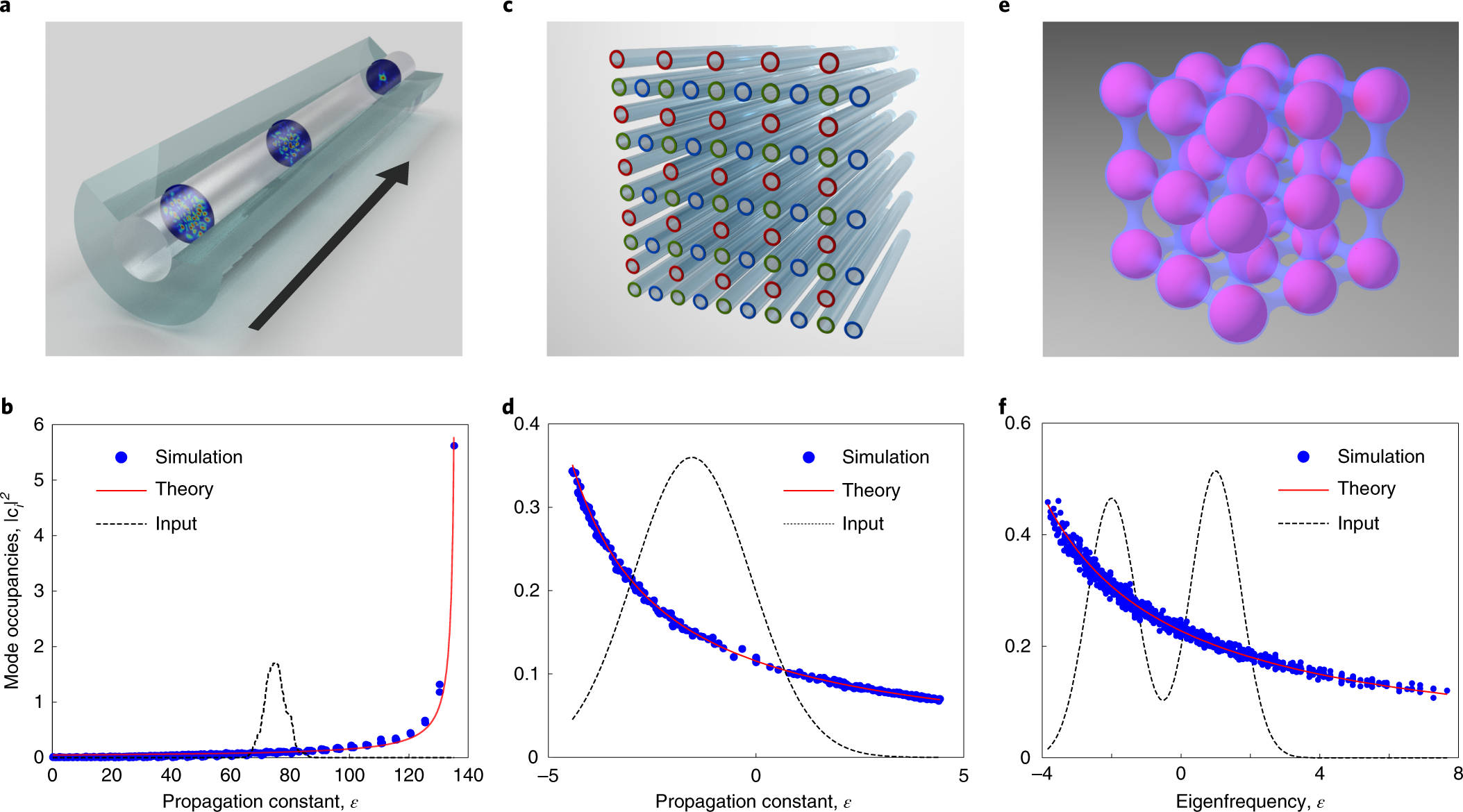 Thermodynamic theory of highly multimoded nonlinear optical systems