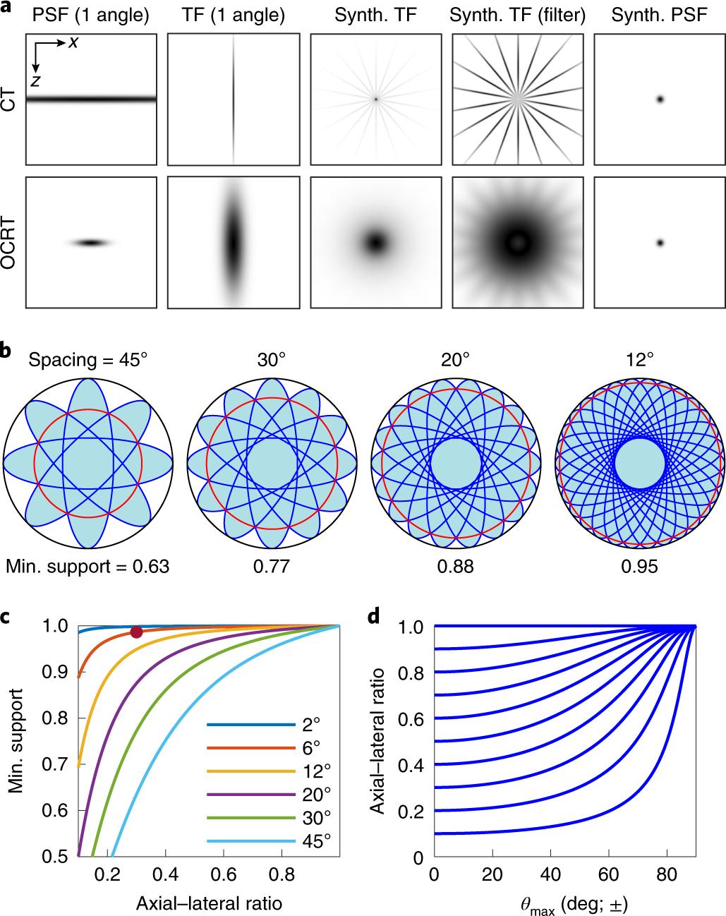 Optical coherence refraction tomography | Nature Photonics