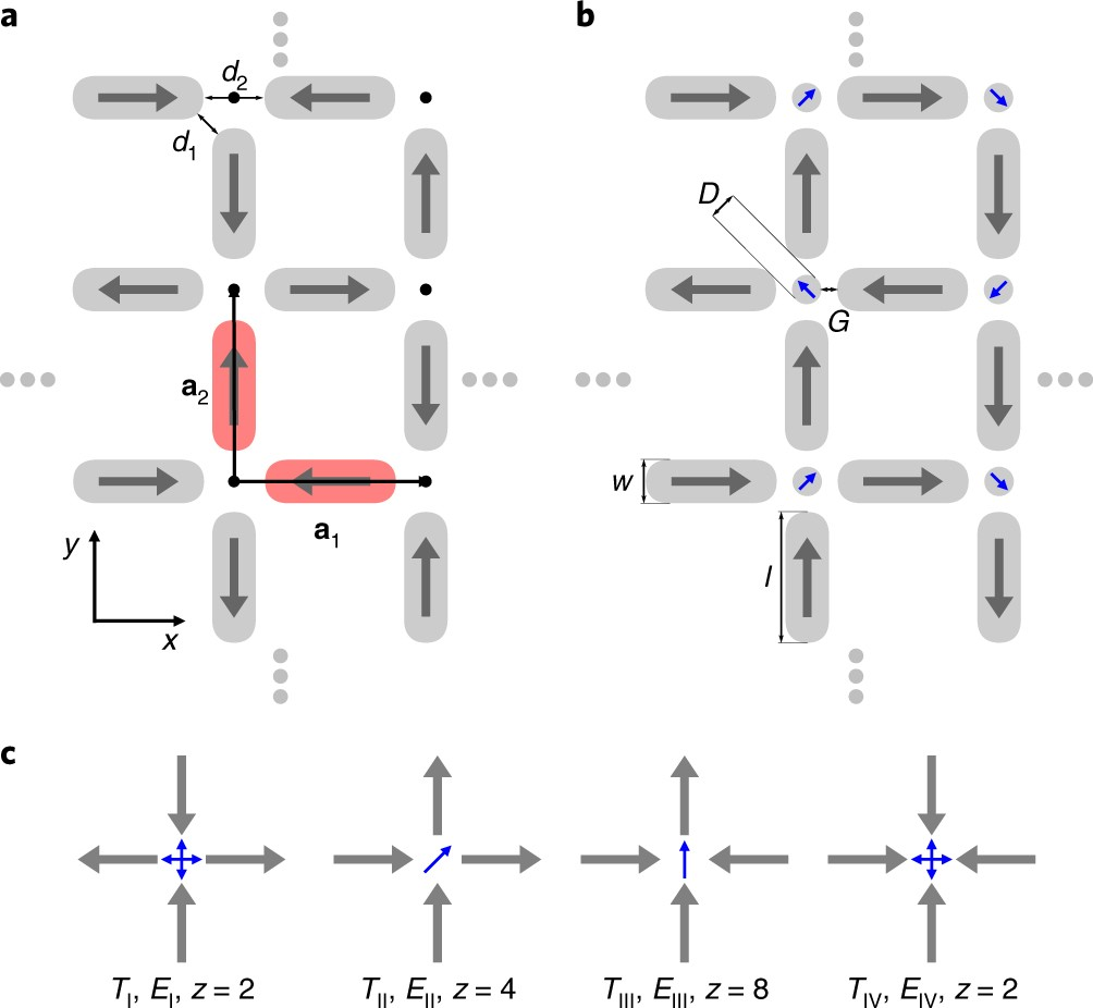 Interaction modifiers in artificial spin ices | Nature Physics