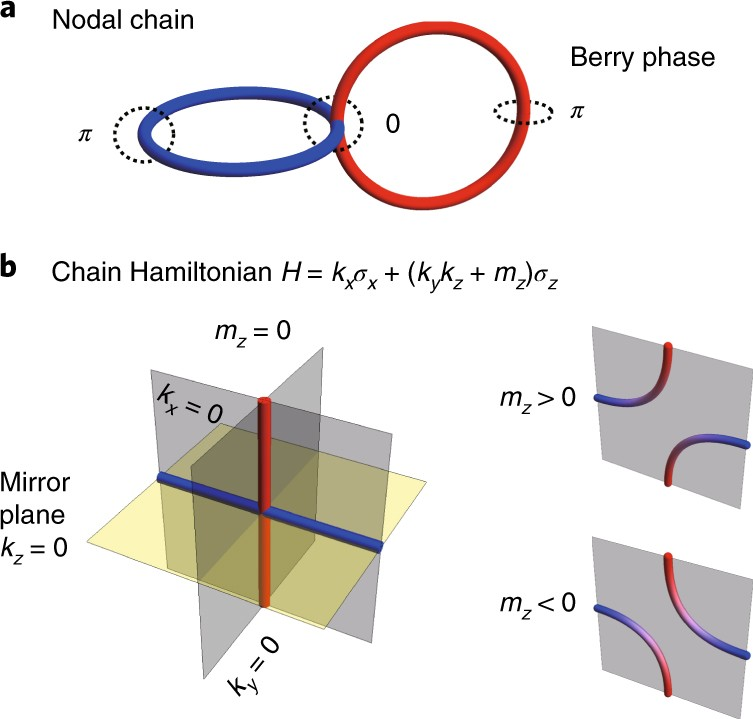 Experimental discovery of nodal chains | Nature Physics