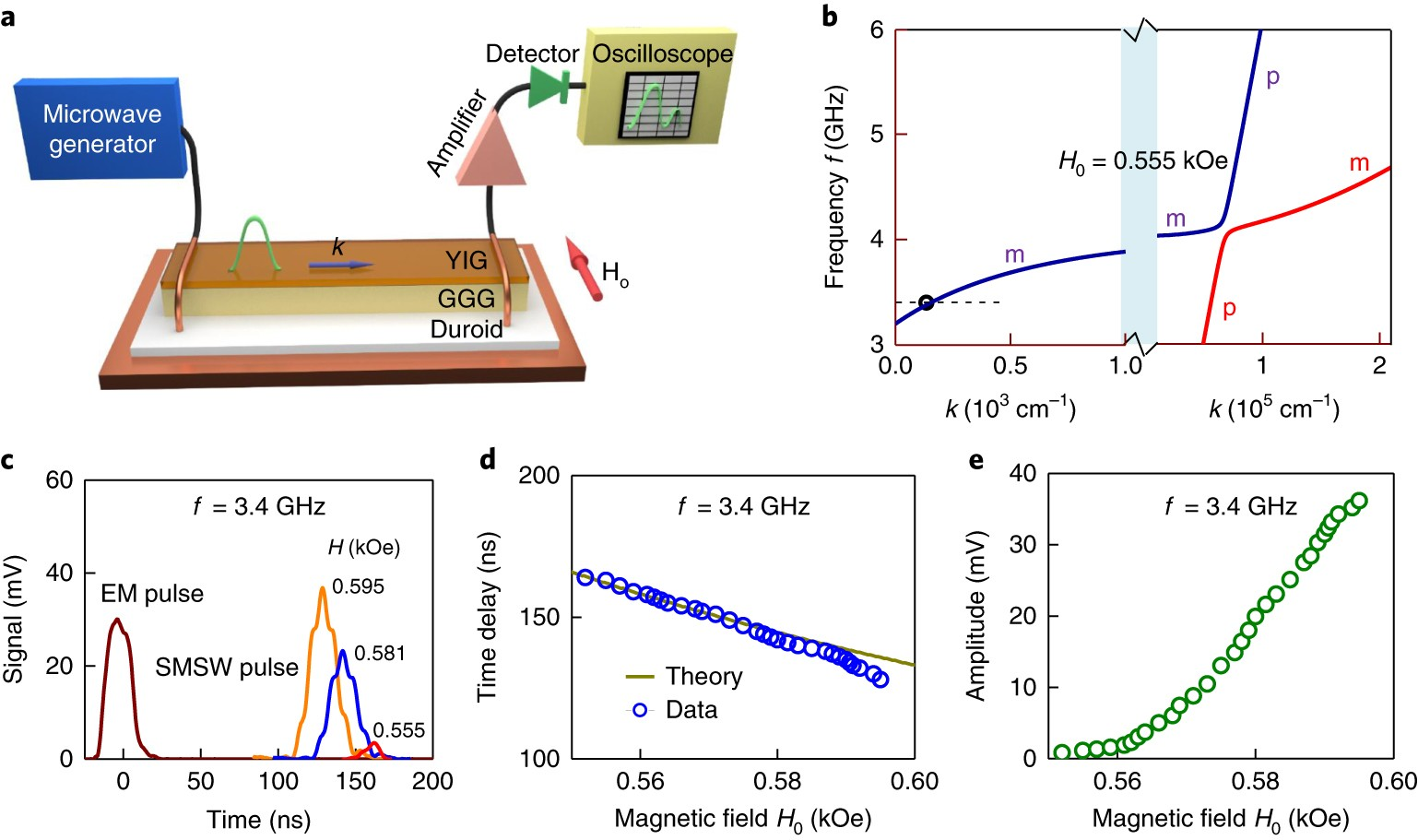 Detecting The Phonon Spin In Magnonphonon Conversion Experiments Magnetic Ke Wiring Diagram Nature Physics