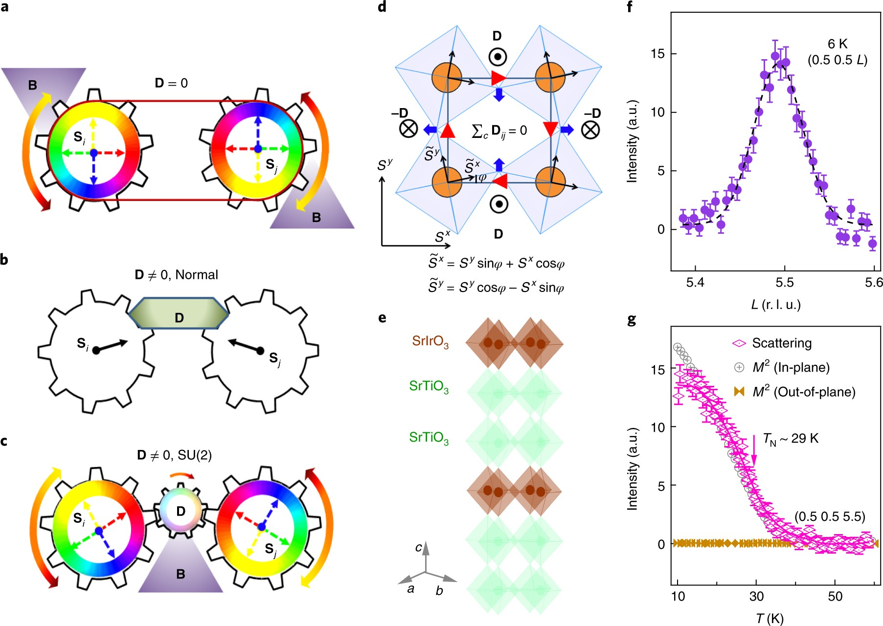 Giant Magnetic Response Of A Two Dimensional Antiferromagnet Monte Carlo Ke Switch Wiring Diagram Nature Physics