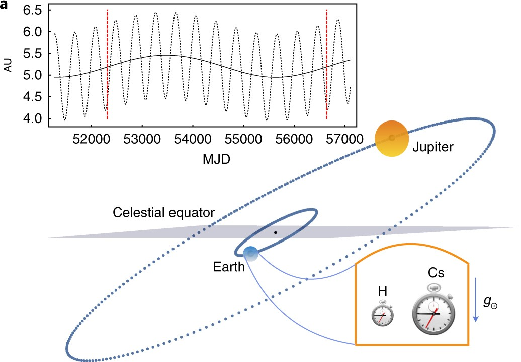 A Null Test Of General Relativity Based On A Long Term
