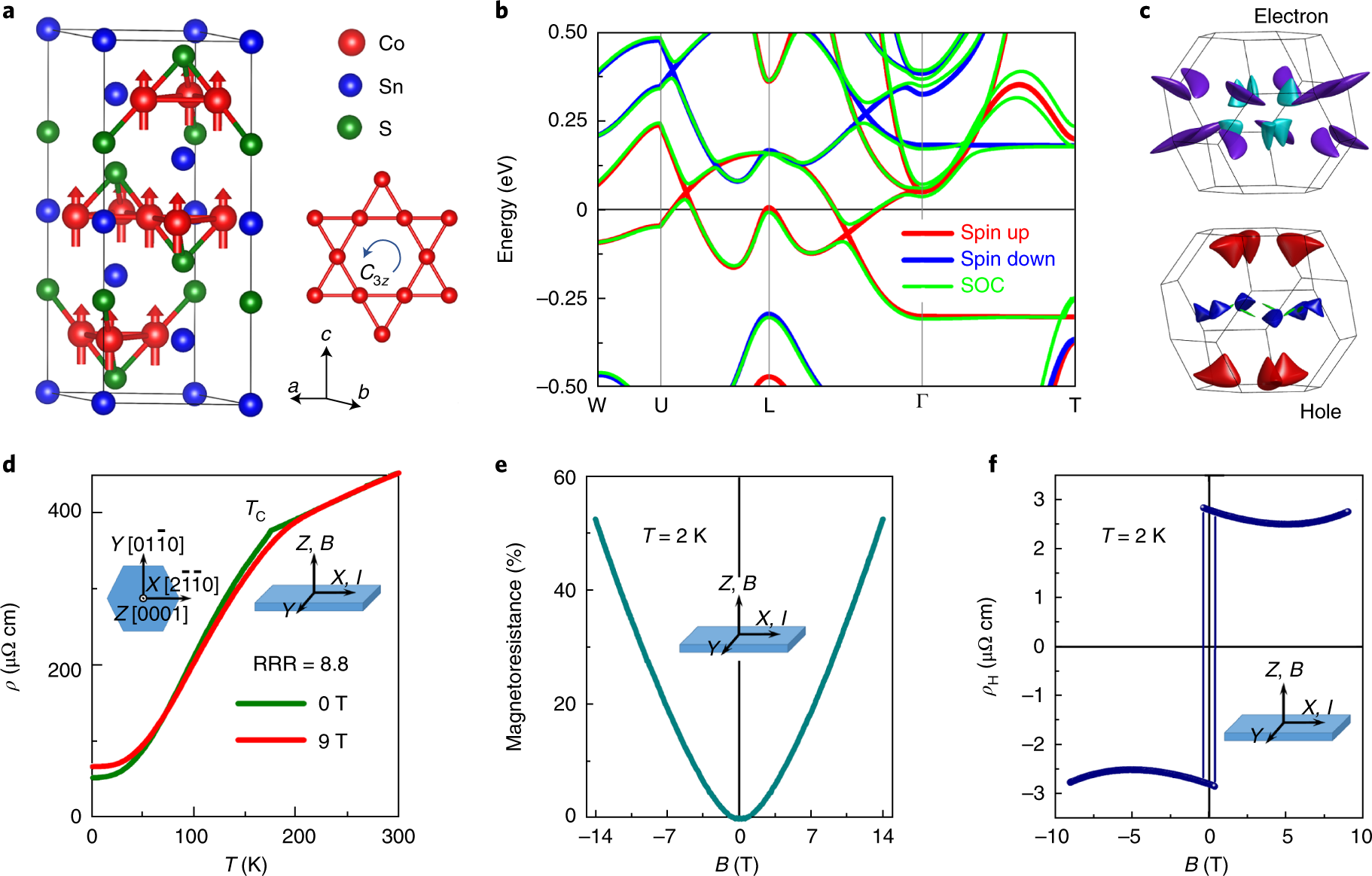 Giant anomalous Hall effect in a ferromagnetic kagome