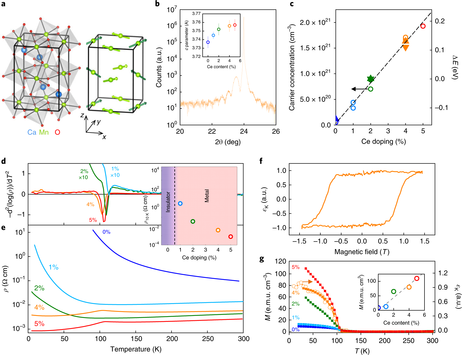 Giant topological Hall effect in correlated oxide thin films