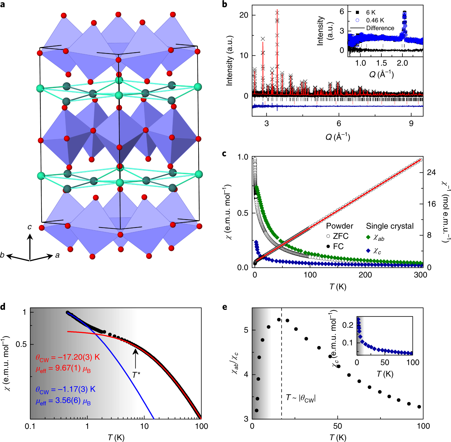 Two-dimensional spin liquid behaviour in the triangular