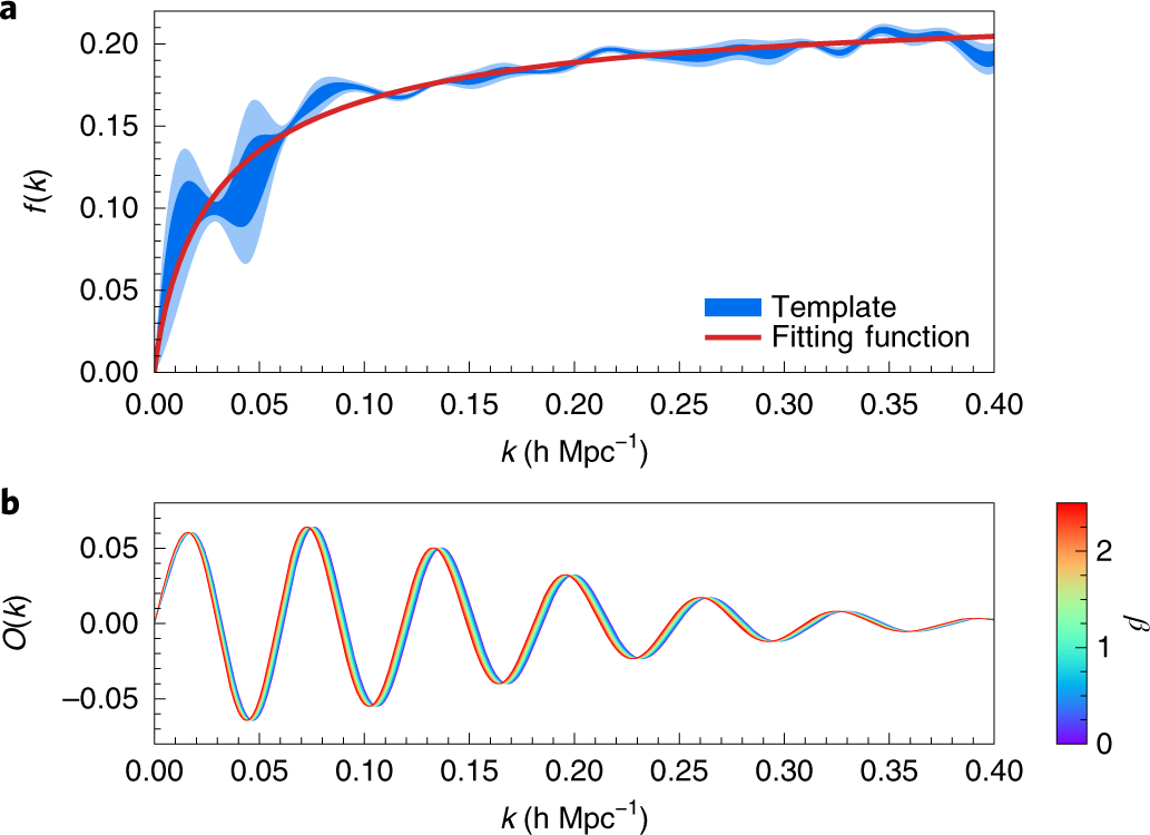 First Constraint On The Neutrino Induced Phase Shift In Spectrum Of Baryon Acoustic Oscillations Nature Physics