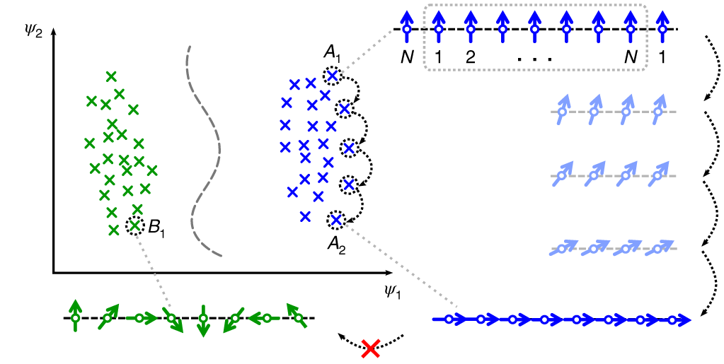 Identifying topological order through unsupervised machine learning