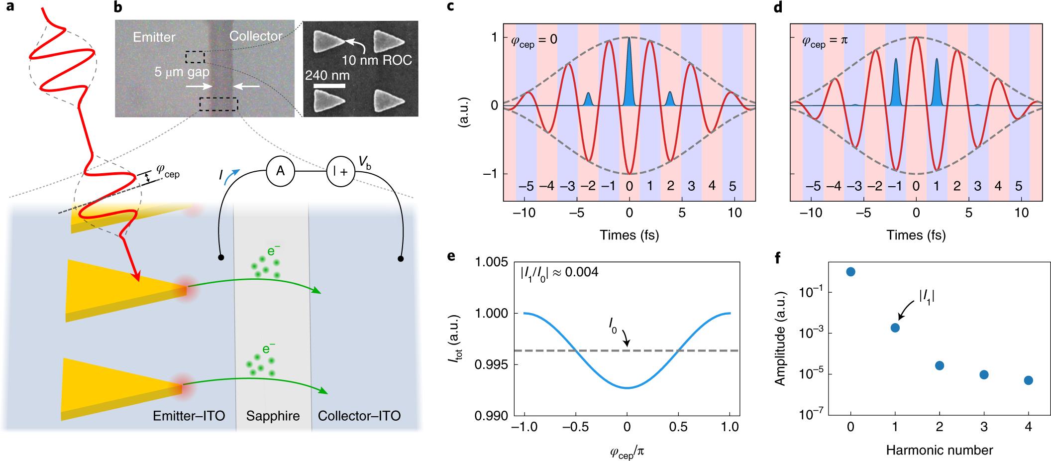 Vanishing carrier-envelope-phase-sensitive response in optical-field