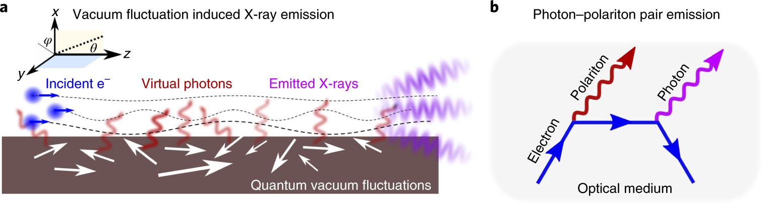 Light emission based on nanophotonic vacuum forces