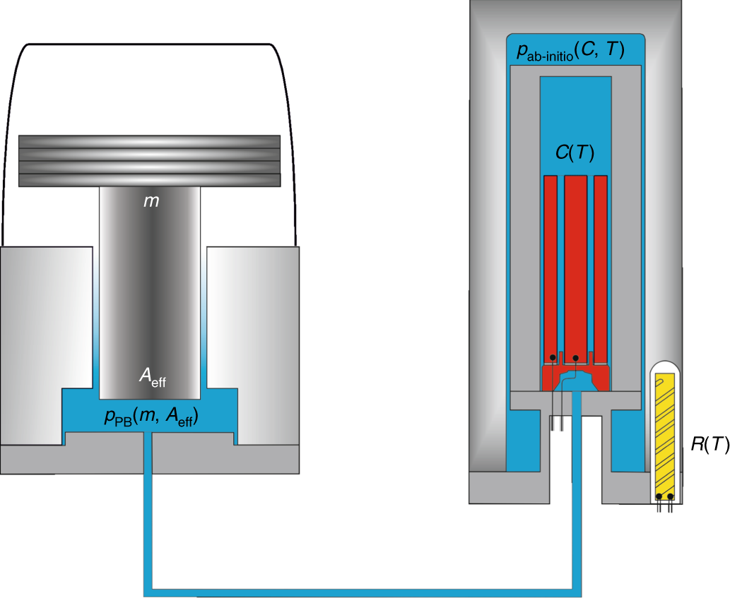 Primary gas-pressure standard from electrical measurements ...