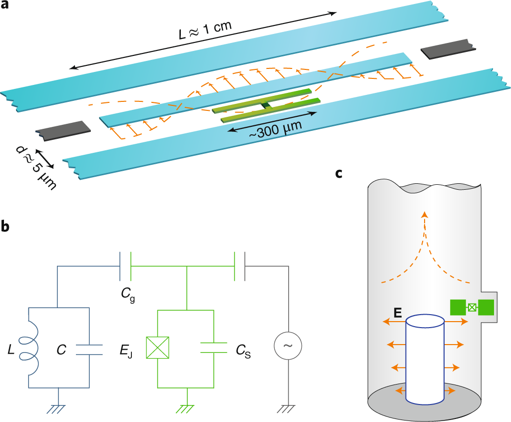 qed wiring diagram quantum information processing and quantum optics with circuit  quantum optics with circuit