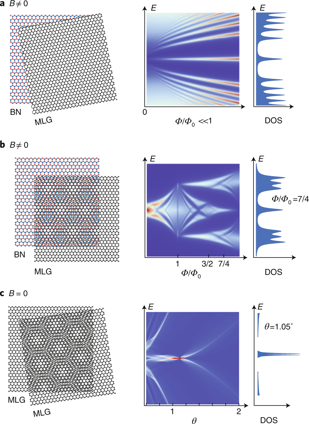 Superconductivity and strong correlations in moiré flat bands ...