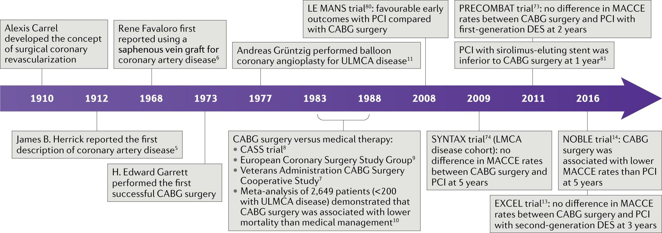 Left main coronary artery disease: pathophysiology, diagnosis, and ...