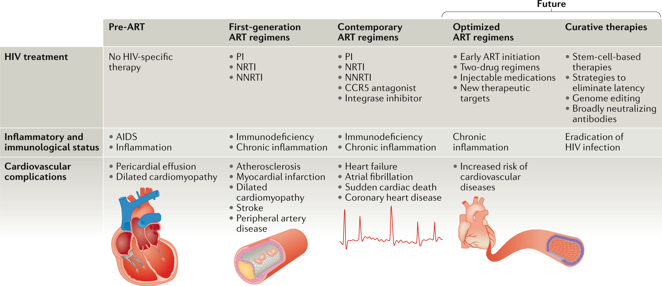 HIV infection and coronary heart disease: mechanisms and