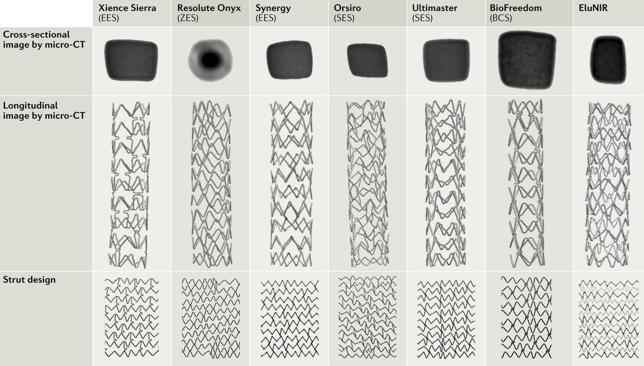 Drug-eluting coronary stents: insights from preclinical and