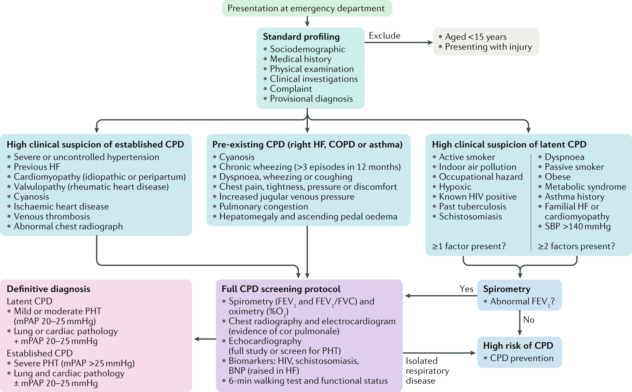 Clinical algorithm to screen for cardiopulmonary disease in low-income