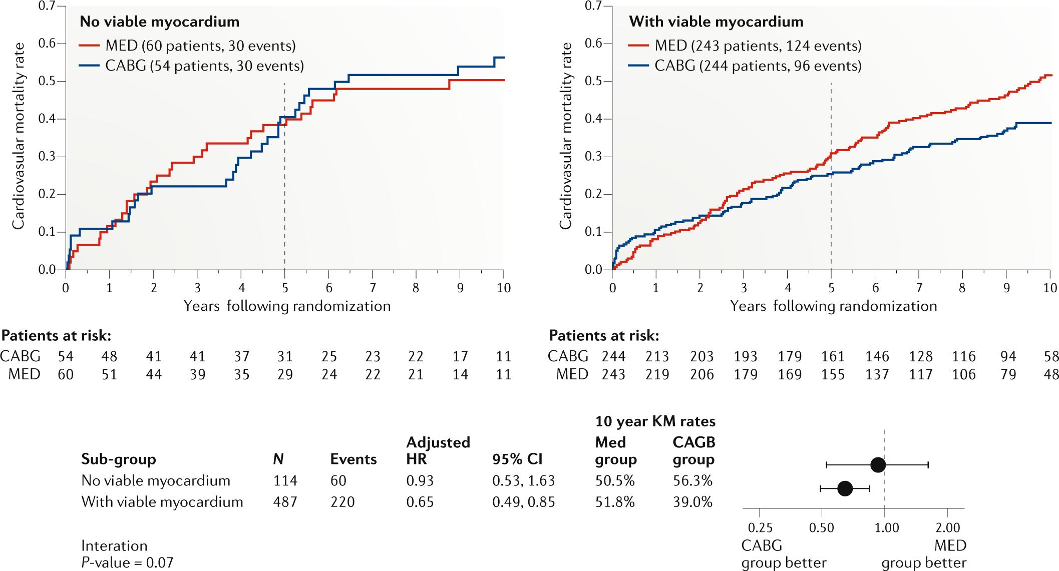 Myocardial viability and CABG surgery: a Bayesian appraisal of STICH