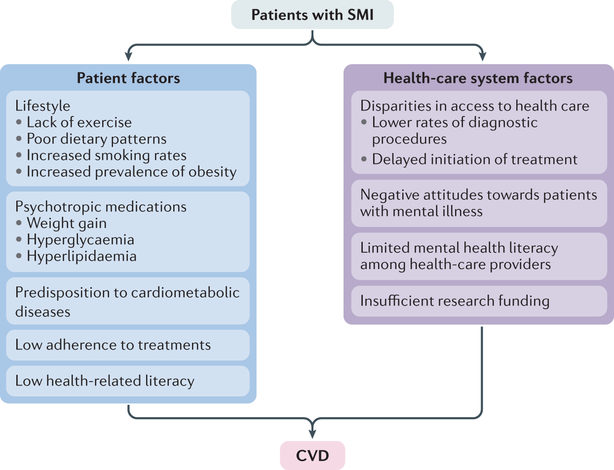 Cardiovascular disease in patients with severe mental illness