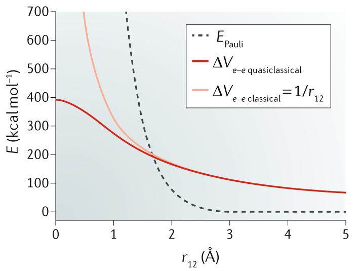 The Lewis electron-pair bonding model: modern energy