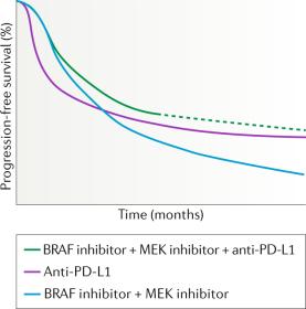 BRAF+MEKi and ICI triplets show promise in melanoma
