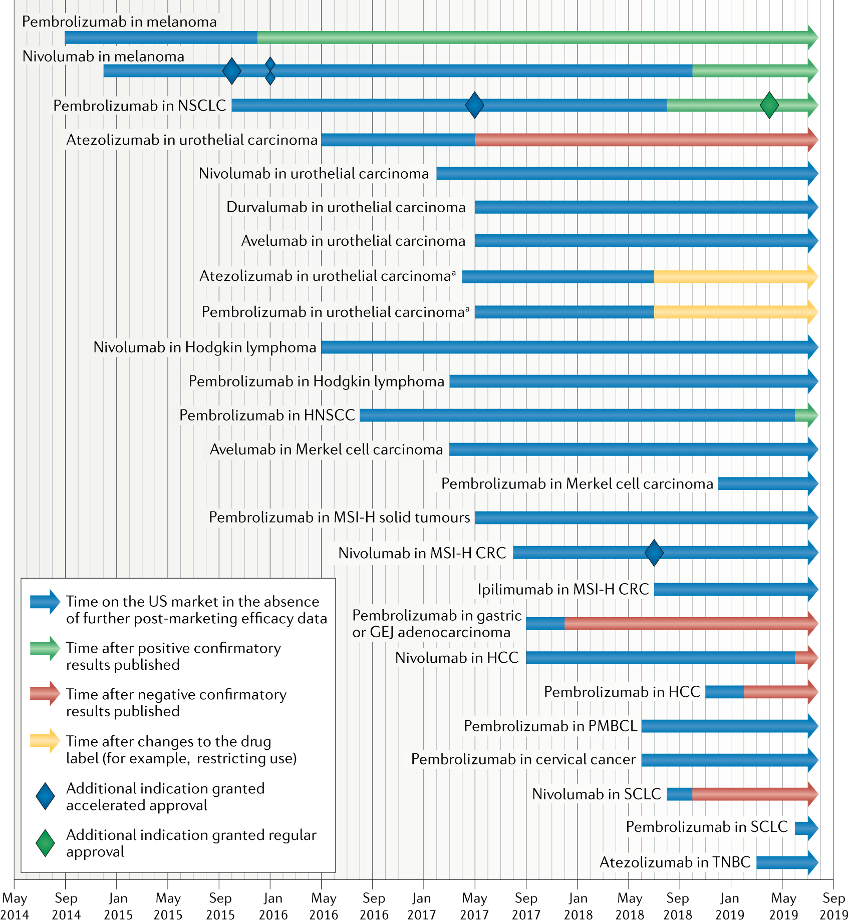 A reality check of the accelerated approval of immune-checkpoint inhib