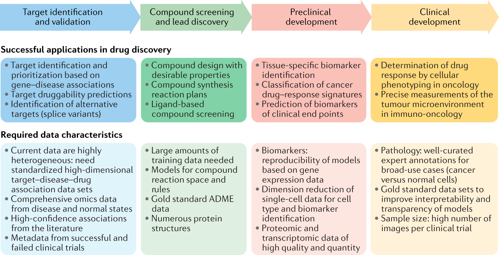 Applications of machine learning in drug discovery and development
