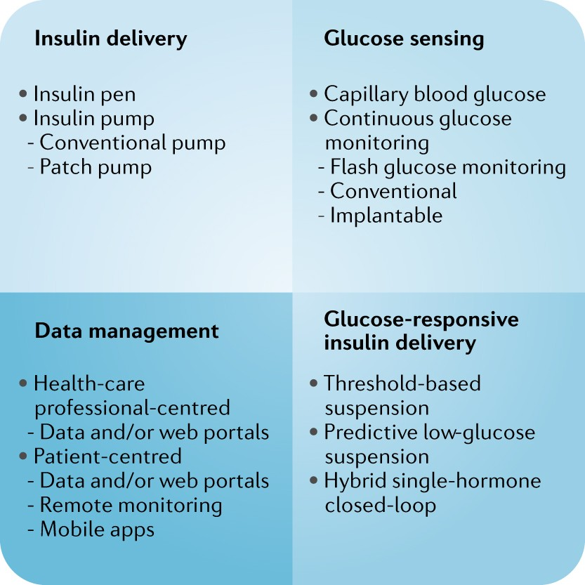 Technology in the management of type 1 diabetes mellitus — current