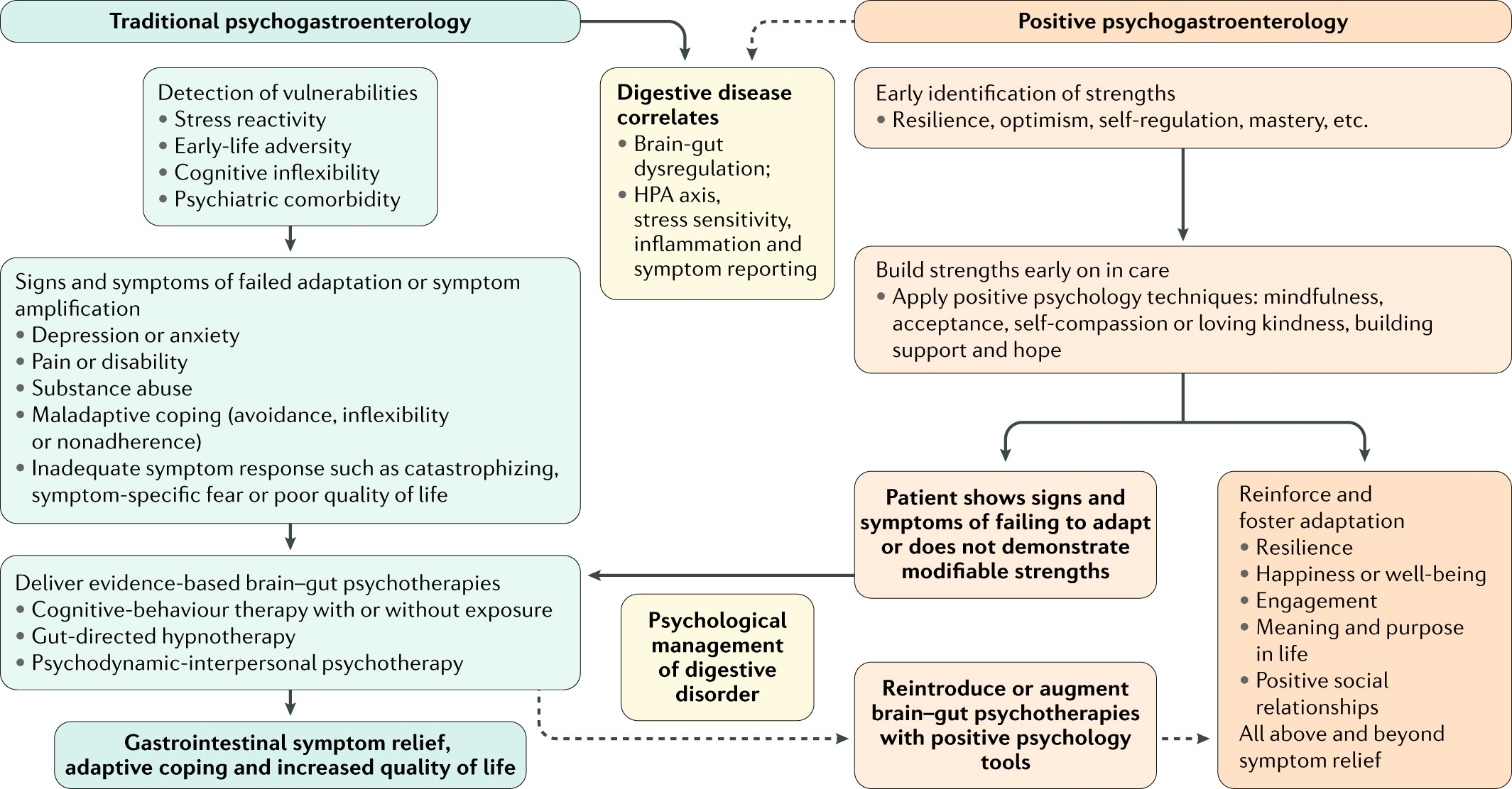 Behavioural medicine and gastrointestinal disorders: the
