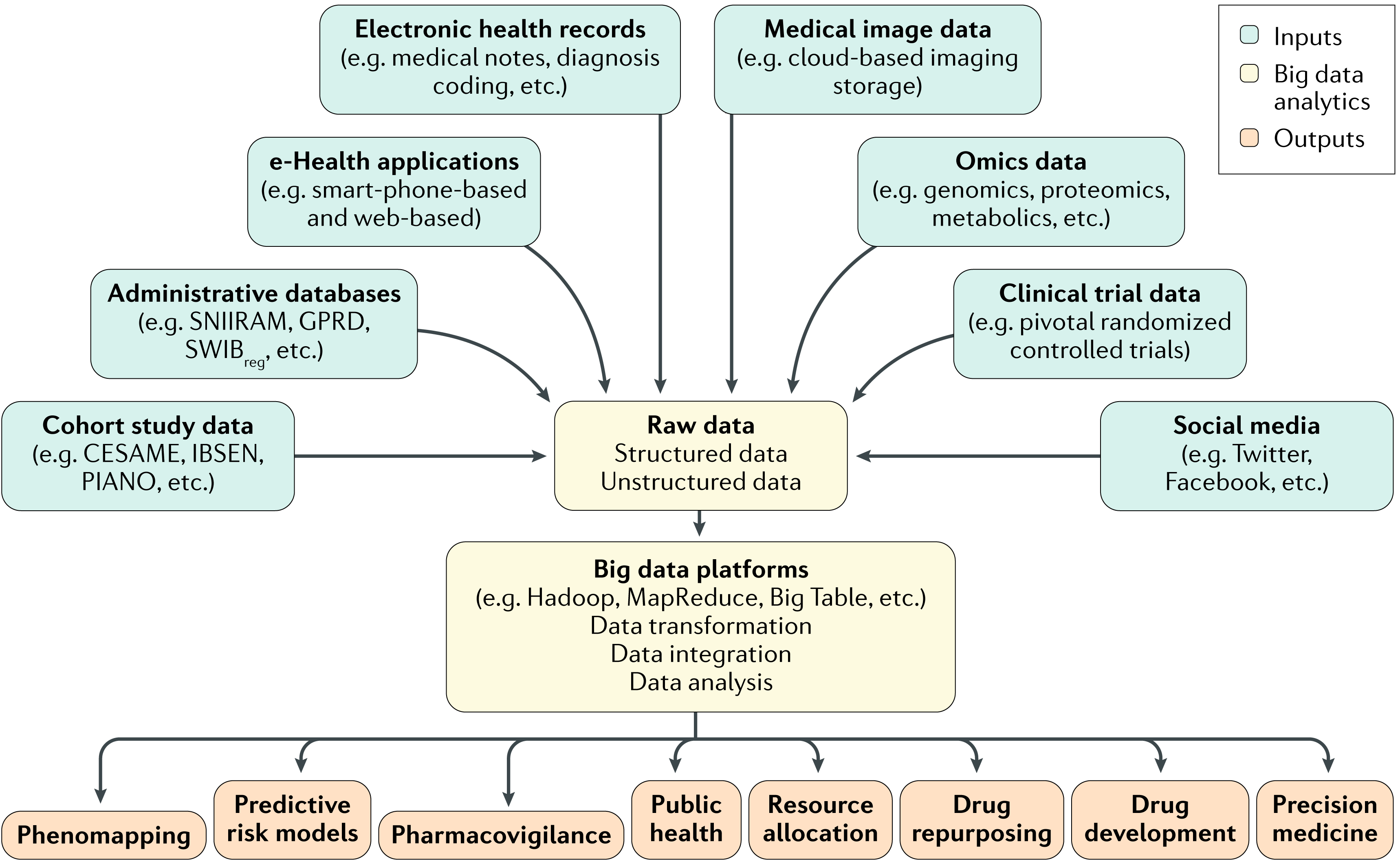 Image result for IBD data integration