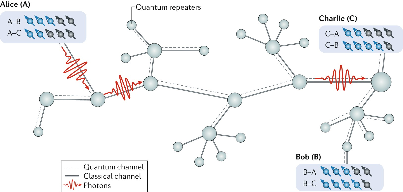 Material Platforms For Spin Based Photonic Quantum Technologies Orbit Pump Start Relay Wiring Diagram Nature Reviews Materials