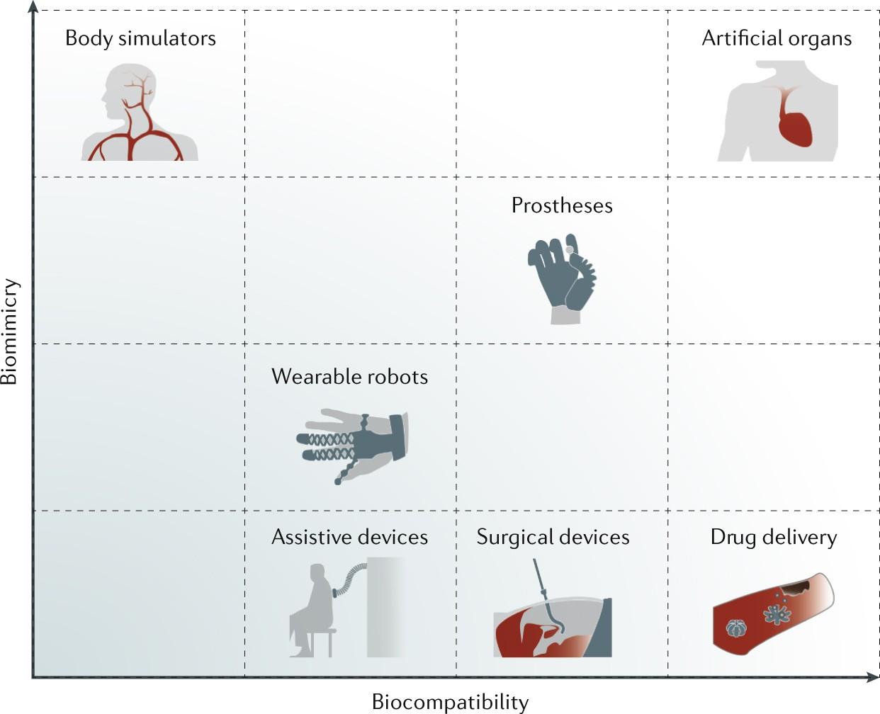 biomedical applications of soft robotics nature reviews materials