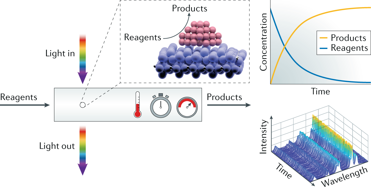 Spatial And Temporal Exploration Of Heterogeneous Catalysts With Behavioral State Machines Are Used For Active Objects In Other Words Synchrotron Radiation Nature Reviews Materials