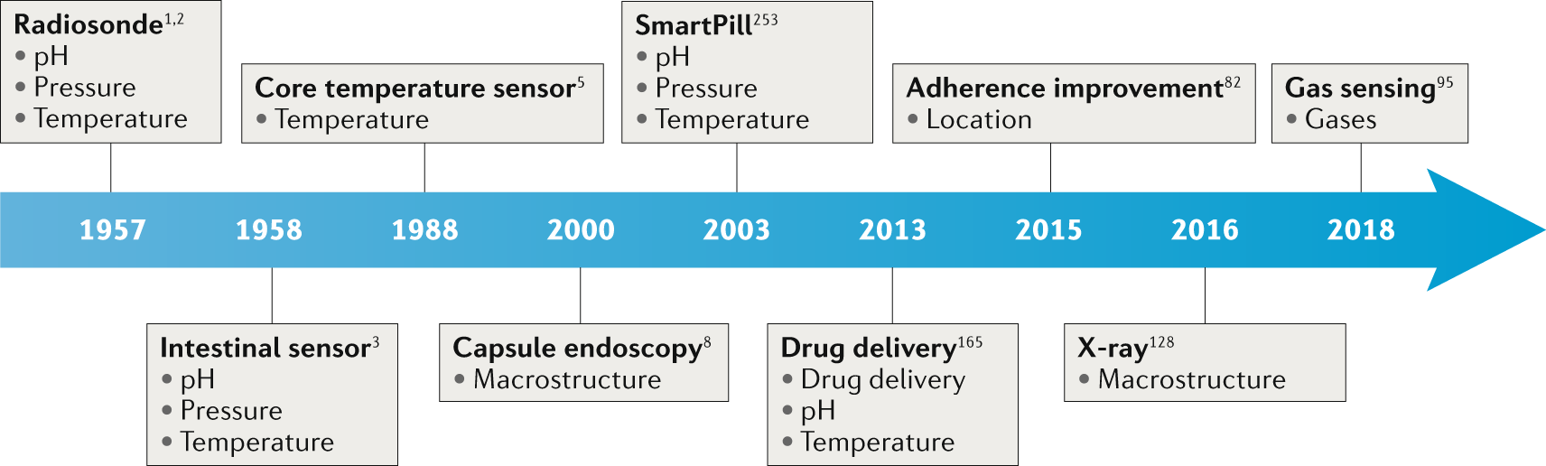 Ingestible electronics for diagnostics and therapy | Nature Reviews