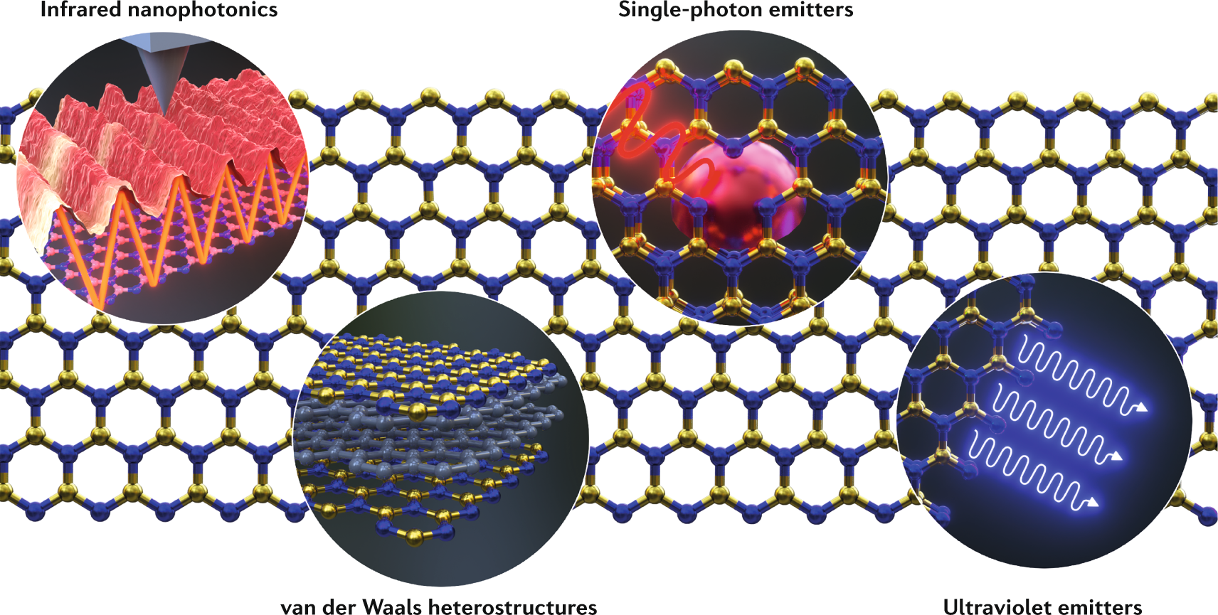 Photonics with hexagonal boron nitride | Nature Reviews Materials